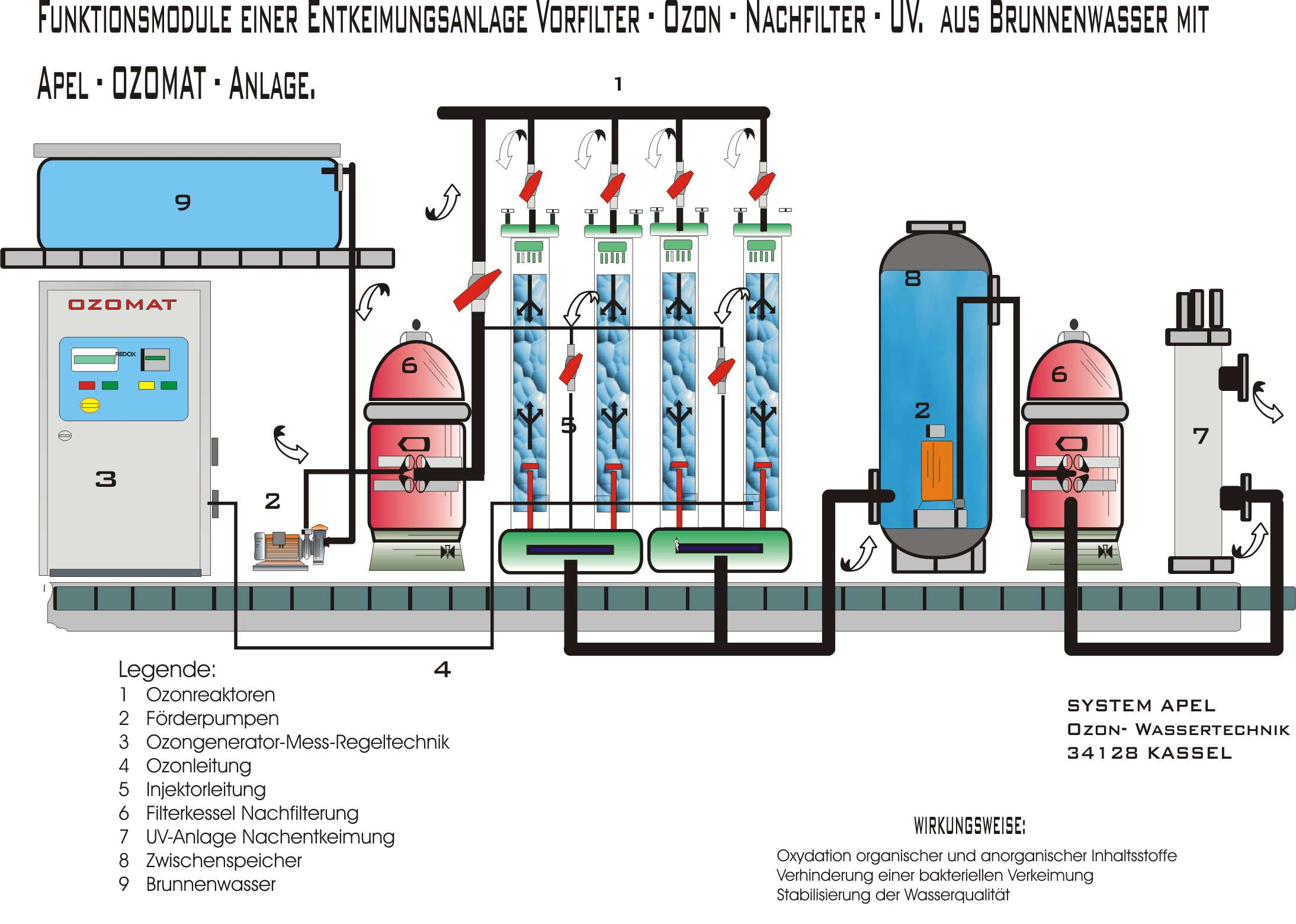 trinkwasser stationen ozonger te anlagen f r wasser. Black Bedroom Furniture Sets. Home Design Ideas